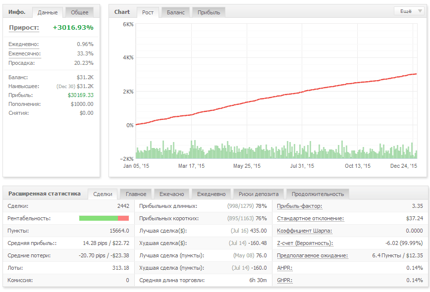Trading results for 2015 by STELZ 2.0 EA